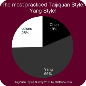 Tai Chi Style overview: Chen style vs. Yang style vs. others - survey by Qialance