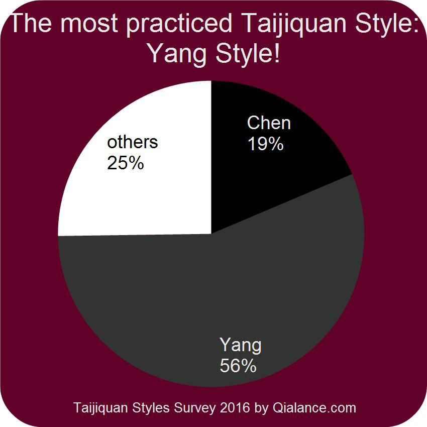 Survey results: the most popular Tai Chi style