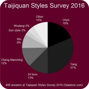 Tai Chi Styles Survey 2016 results (by Qialance.com)