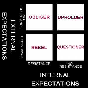 four tendencies chart: internal and external expectations